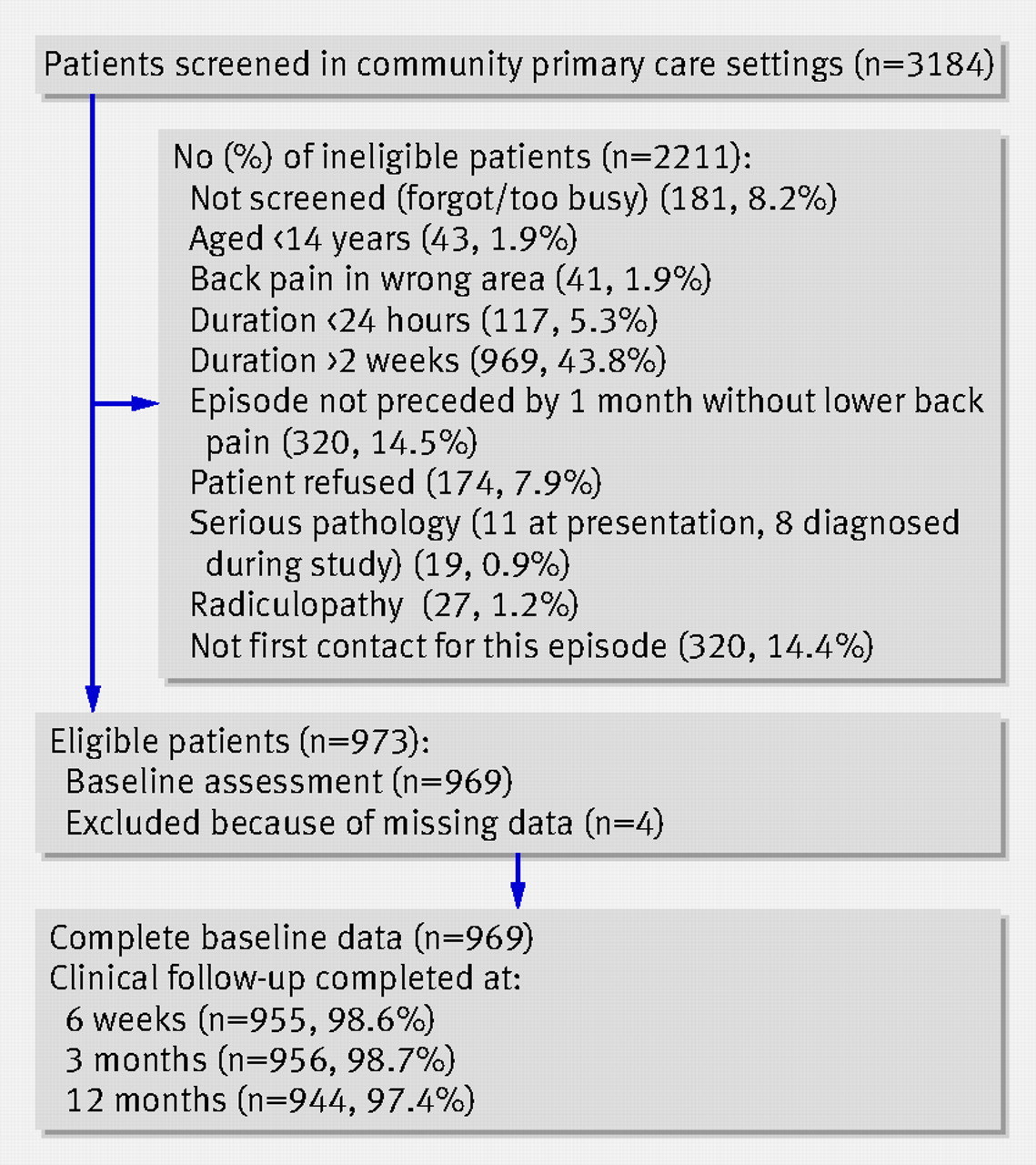 prognosis in patients with recent onset low back pain in australian