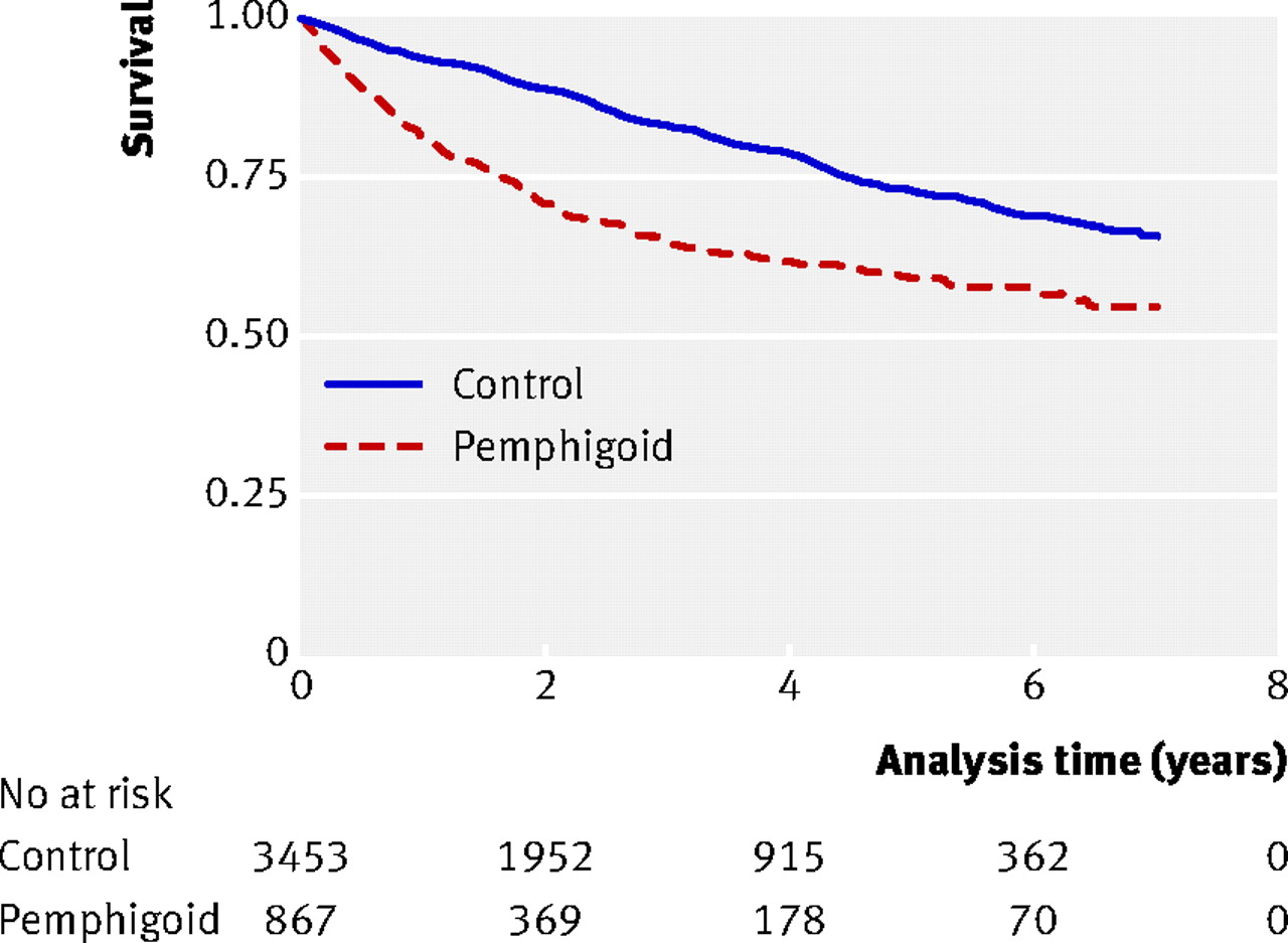 bullous pemphigoid and pemphigus vulgaris incidence and mortality in