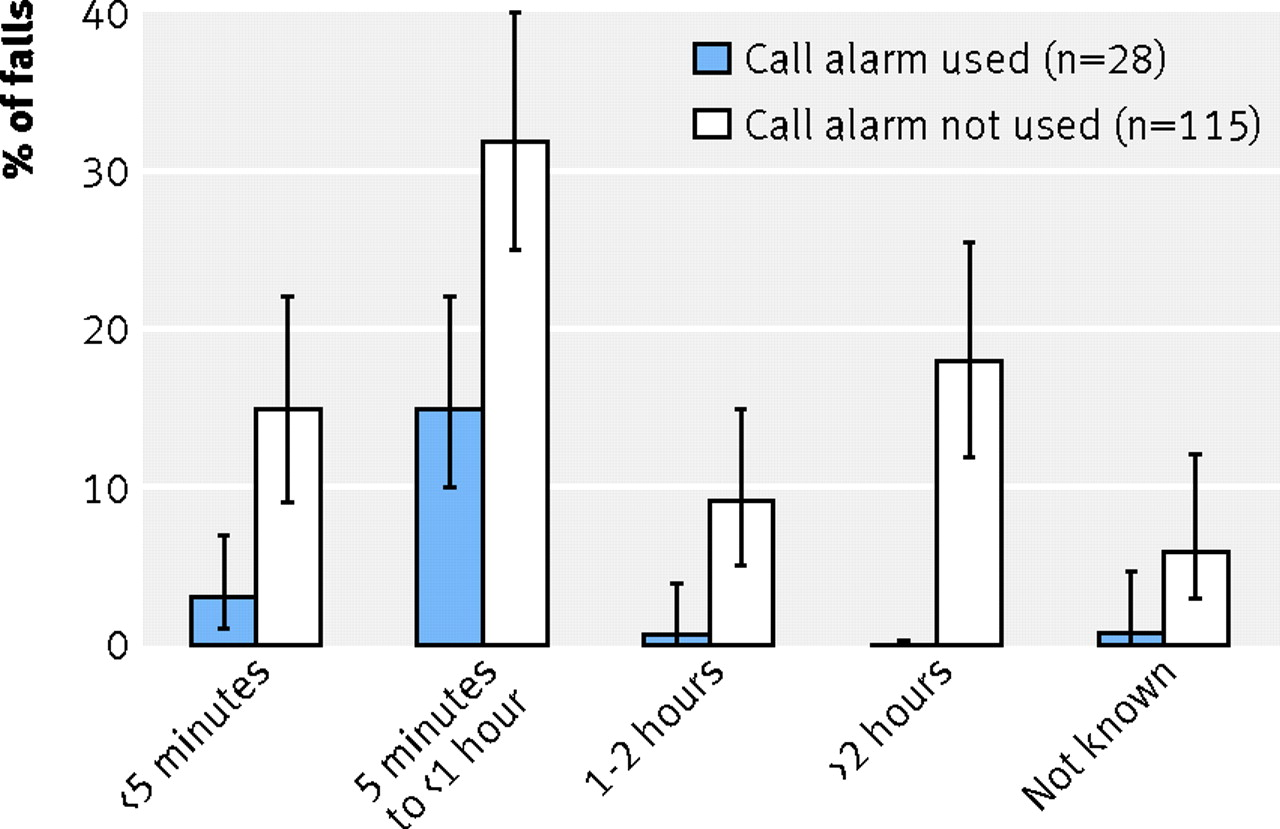 Fig 2 Time On Floor According To Use Of Call Alarm (143 Falls In People  Aged U003e90 Who Were Alone And Unable To Get Up). Proportions With 95%  Confidence ...