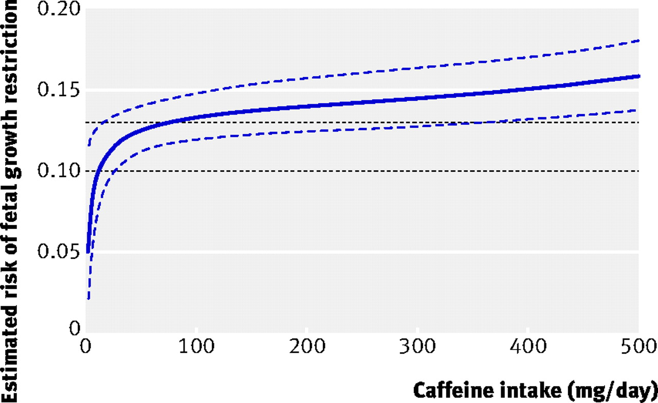 an analysis of the effects of caffeine on the heart rate Low doses of caffeine reduce heart rate during submaximal cycle ergometry investigations reporting the effect of caffeine on heart rate a closer analysis.