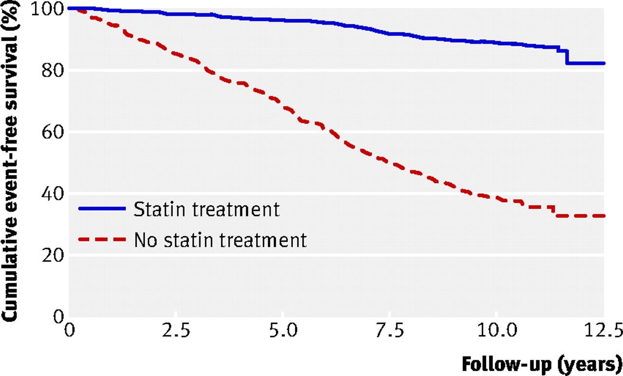 Statin equivalency chart fdating