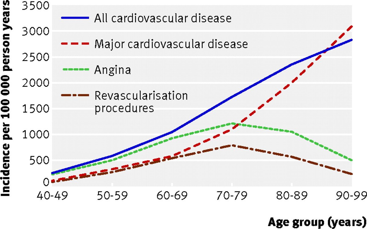 pics The Link Between Cancer and Heart Disease