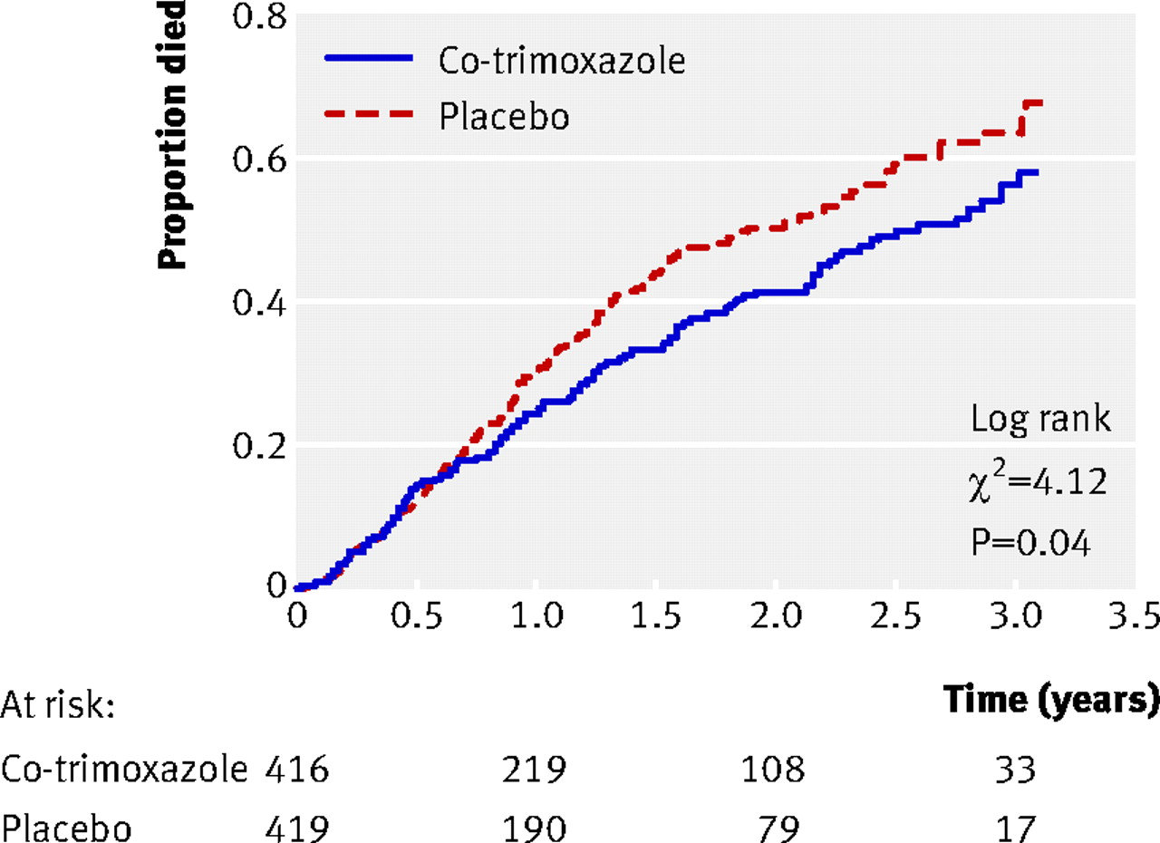 role of co trimoxazole prophylaxis in reducing mortality in hiv