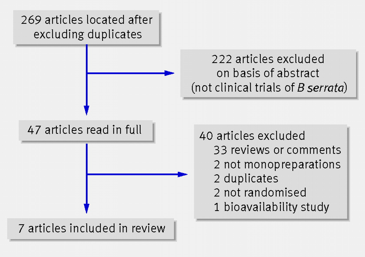 Frankincense: systematic review | The BMJ