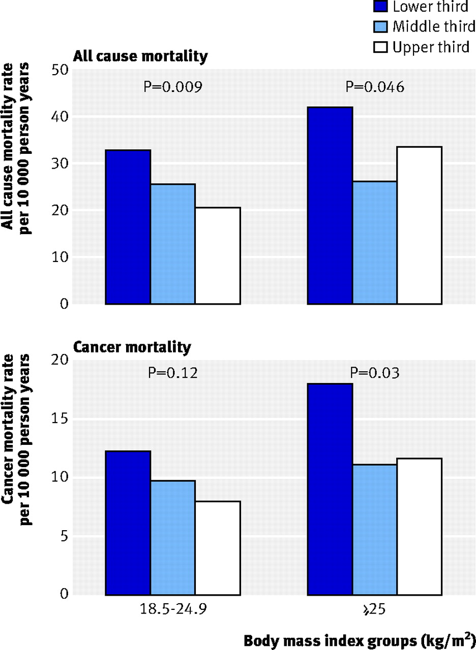 association between muscular strength and mortality in men fig 2 age adjusted death rates per 10 000 person years by thirds of muscular strength and body mass index groups