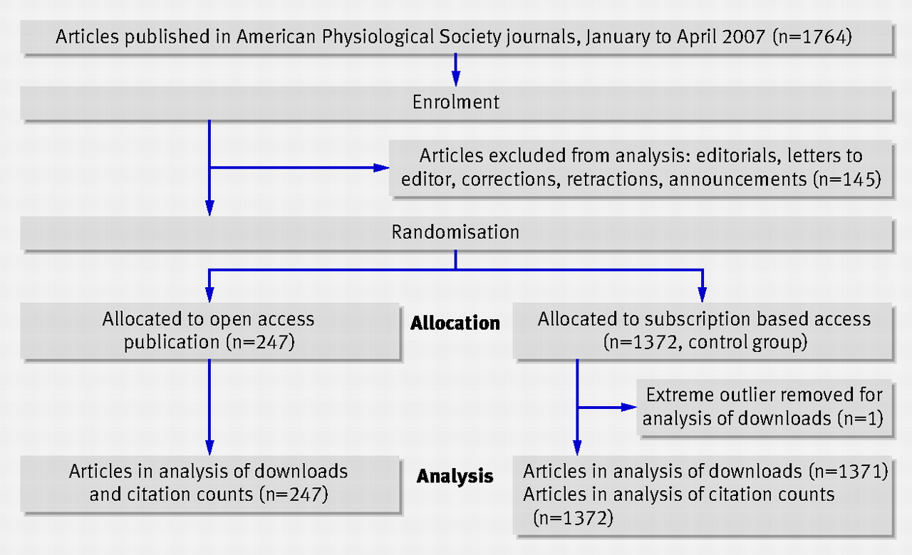 Fig 1 Flow Of Study Data Open Access Publishing, Article Downloads, And  Citations