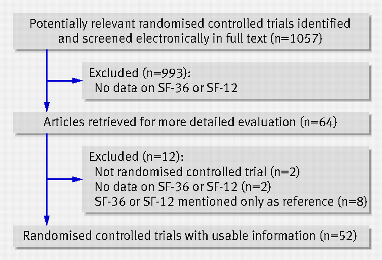 Reporting and interpretation of SF-36 outcomes in randomised