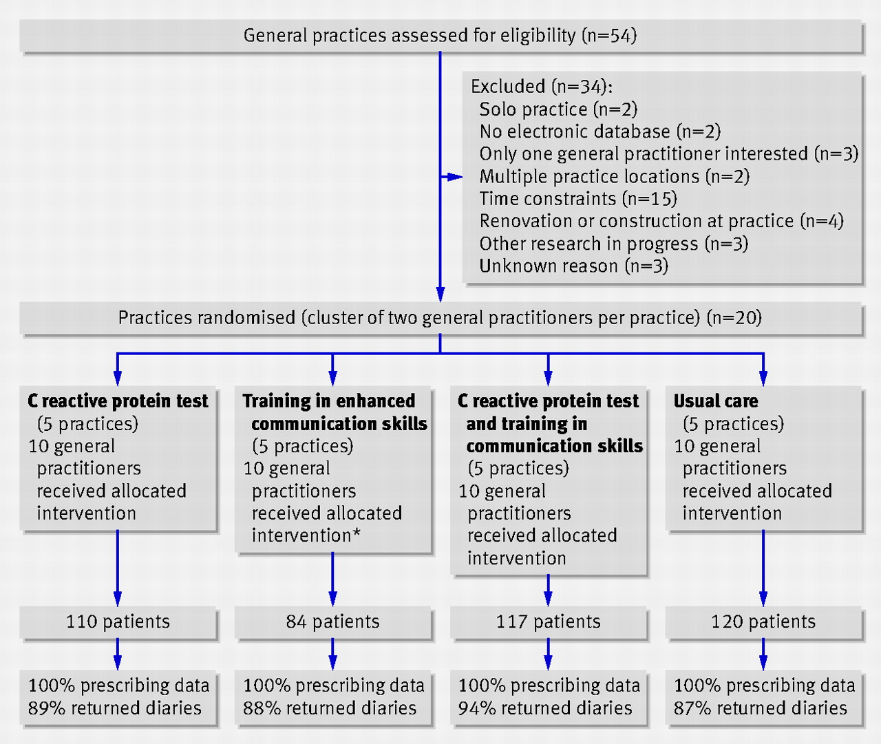 effect of point of care testing for c reactive protein and figure1