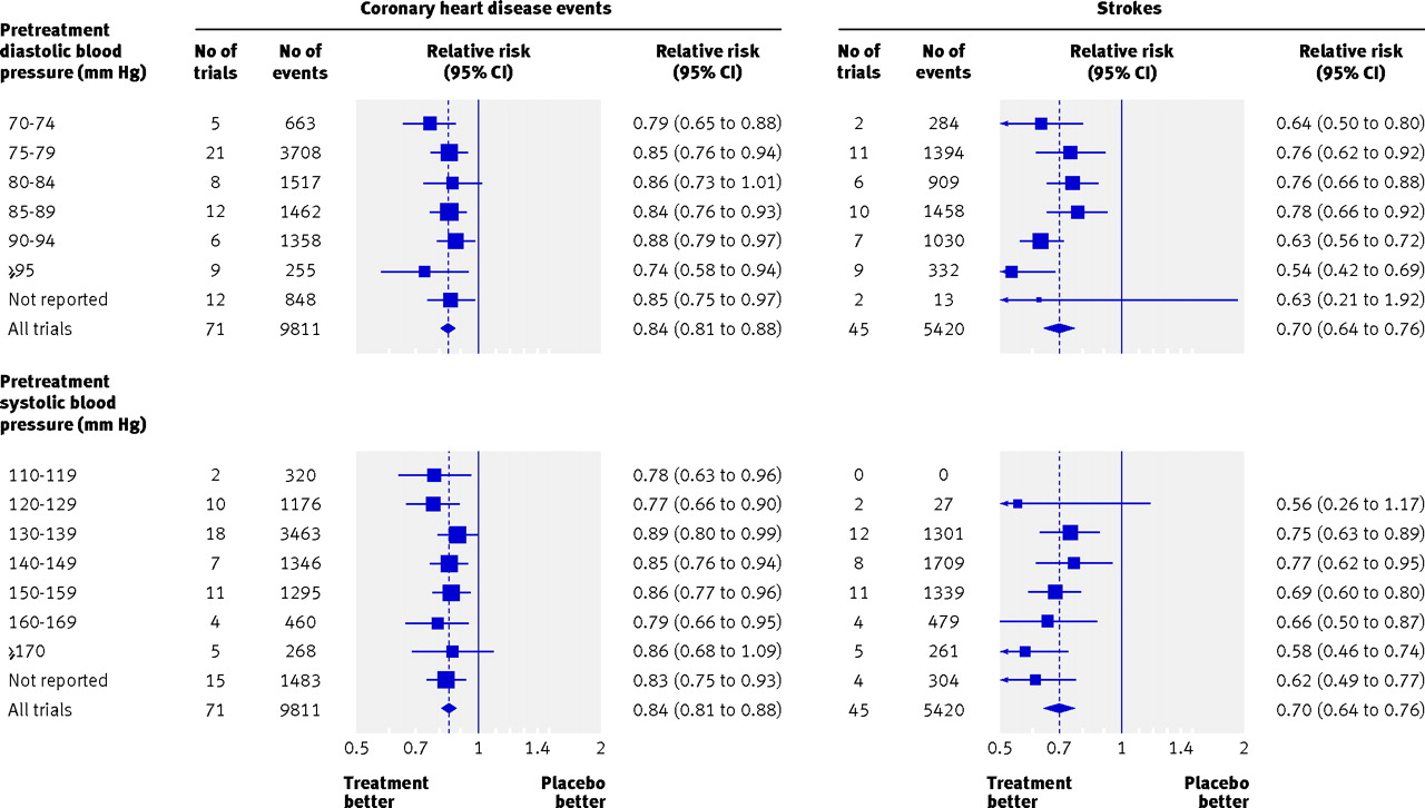 Use Of Blood Pressure Lowering Drugs In The Prevention Of