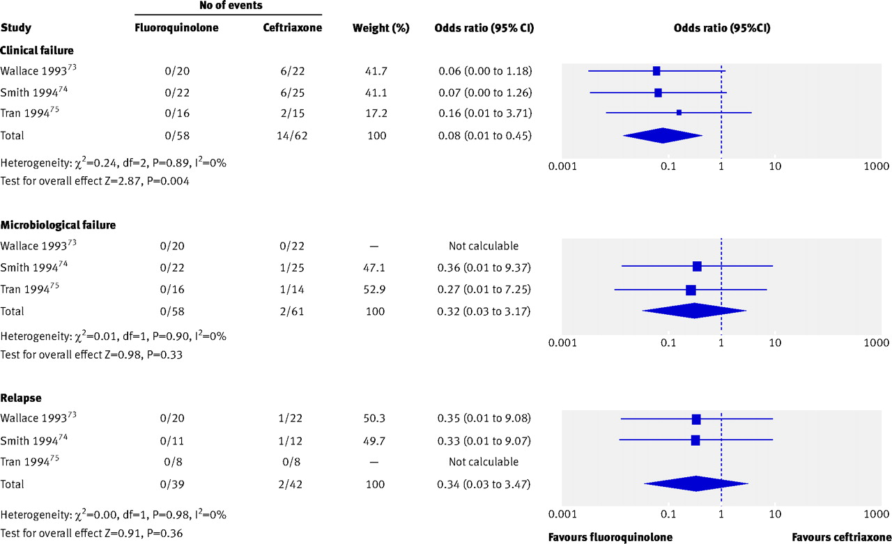 a literary analysis of typhoid fever Paratyphoid in the systematic review and meta-analysis  we searched medline  and the web of science literature databases for articles.