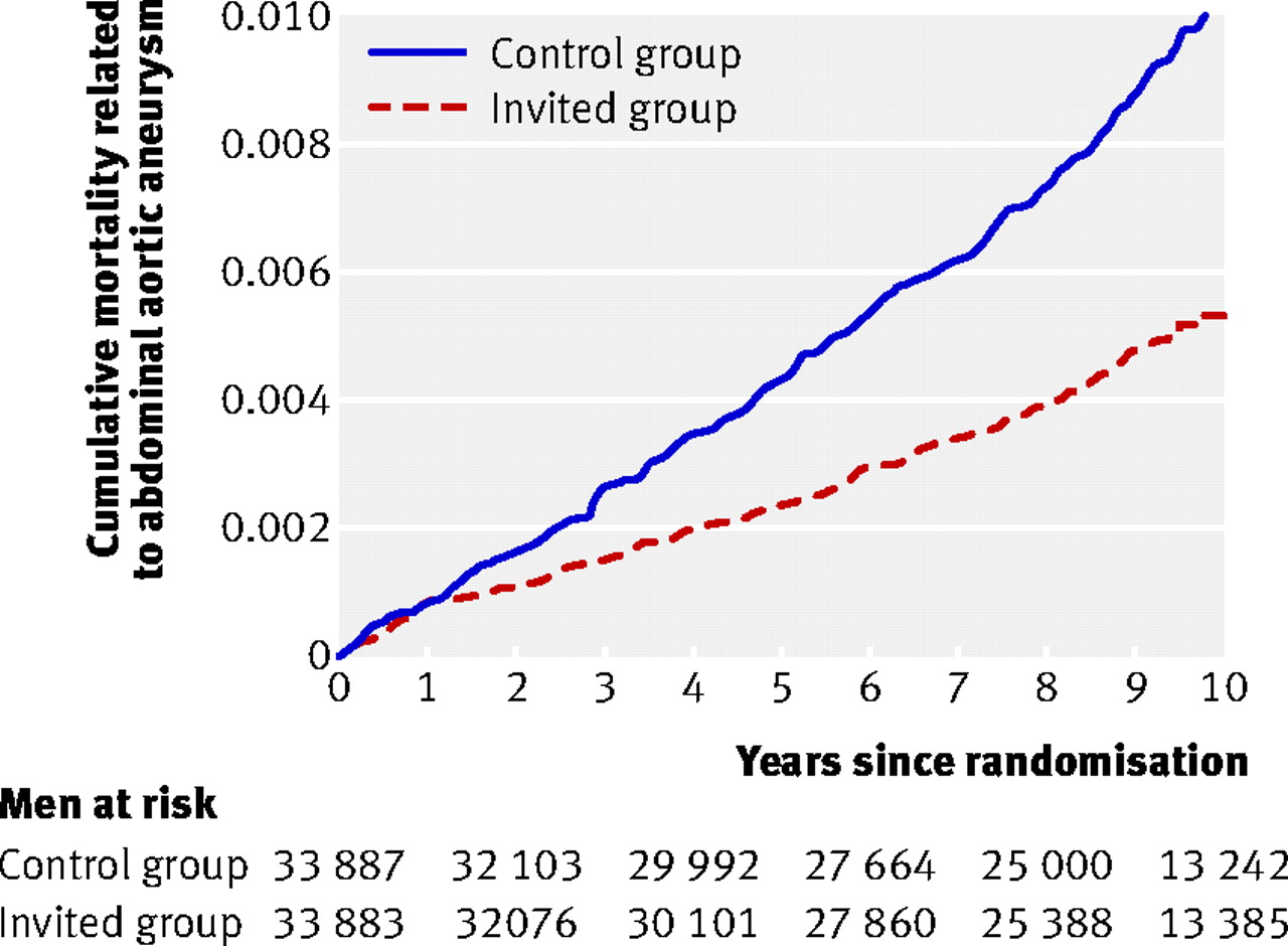 Fig 1 Cumulative Deaths Related To Abdominal Aortic Aneurysm By Time Since Randomisation