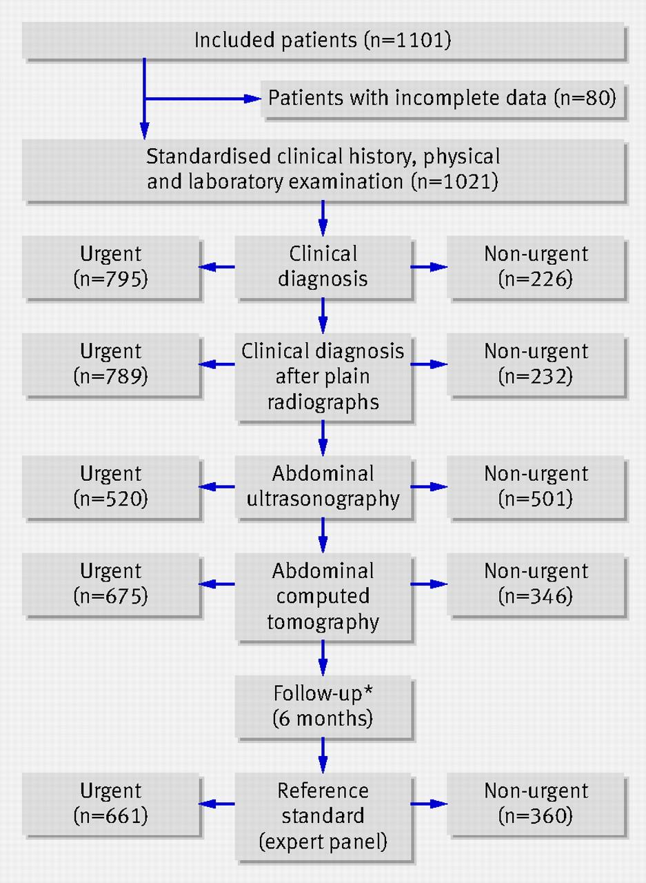 Clinical Case Studies