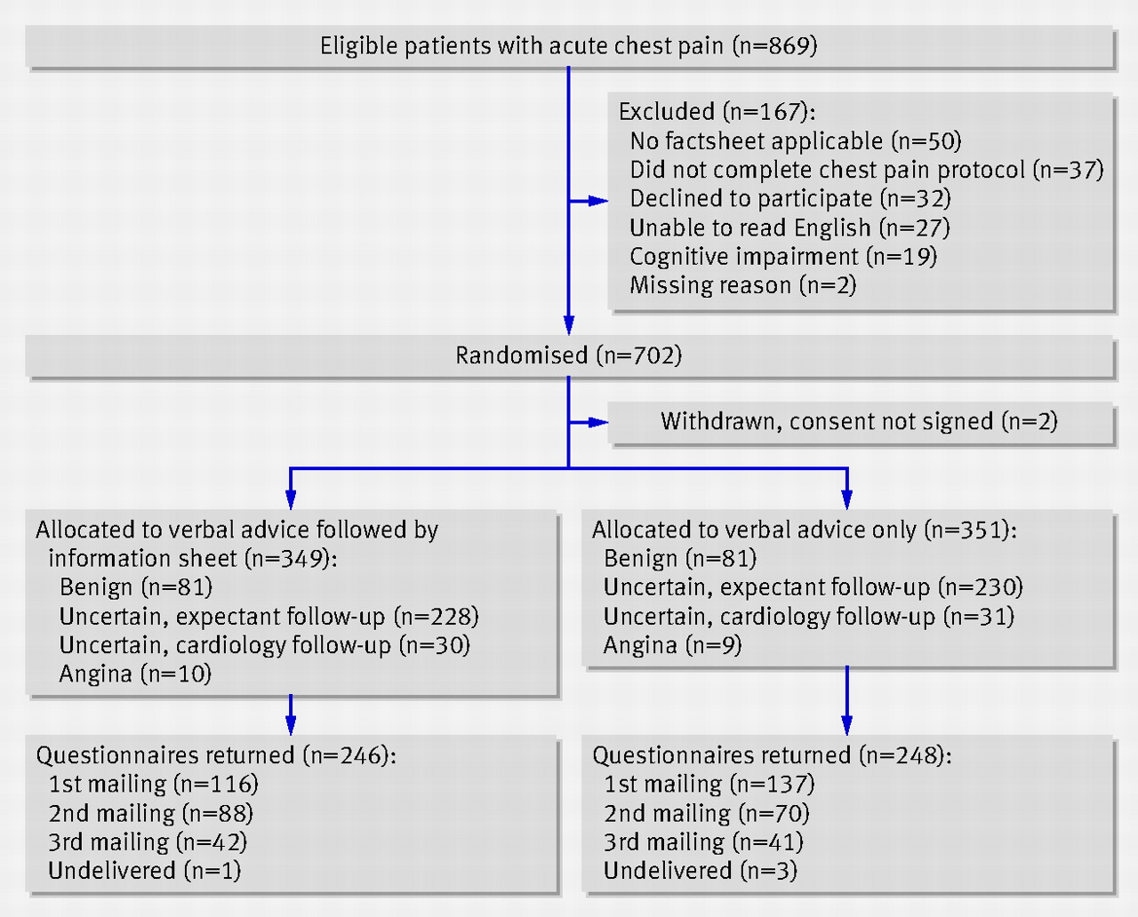 Patient flow through trial