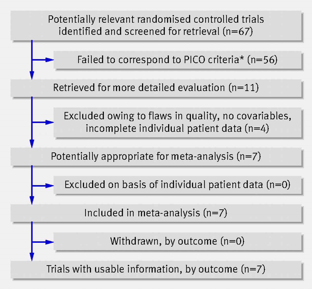 Naftidrofuryl for intermittent claudication: meta-analysis ...