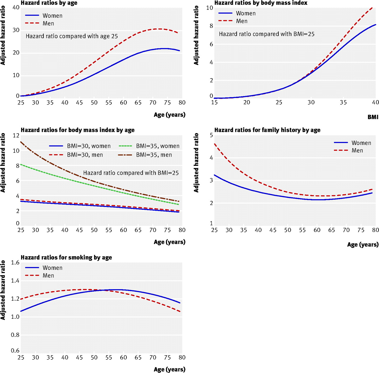 predicting risk of type diabetes in england and wales fig 1 graphical representation of age interactions for men and women for risk of type 2 diabetes