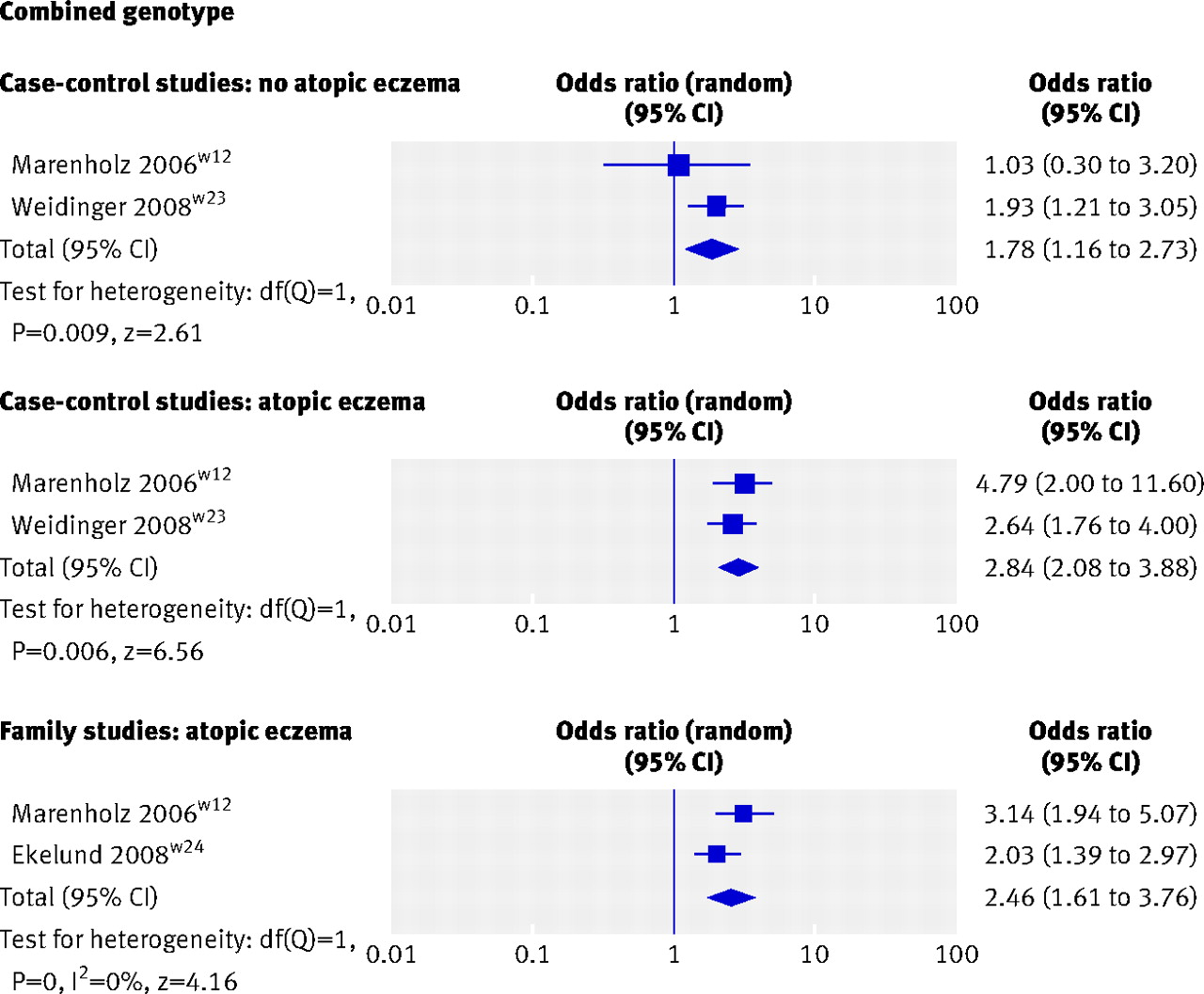 Filaggrin Gene Defects And Risk Of Developing Allergic
