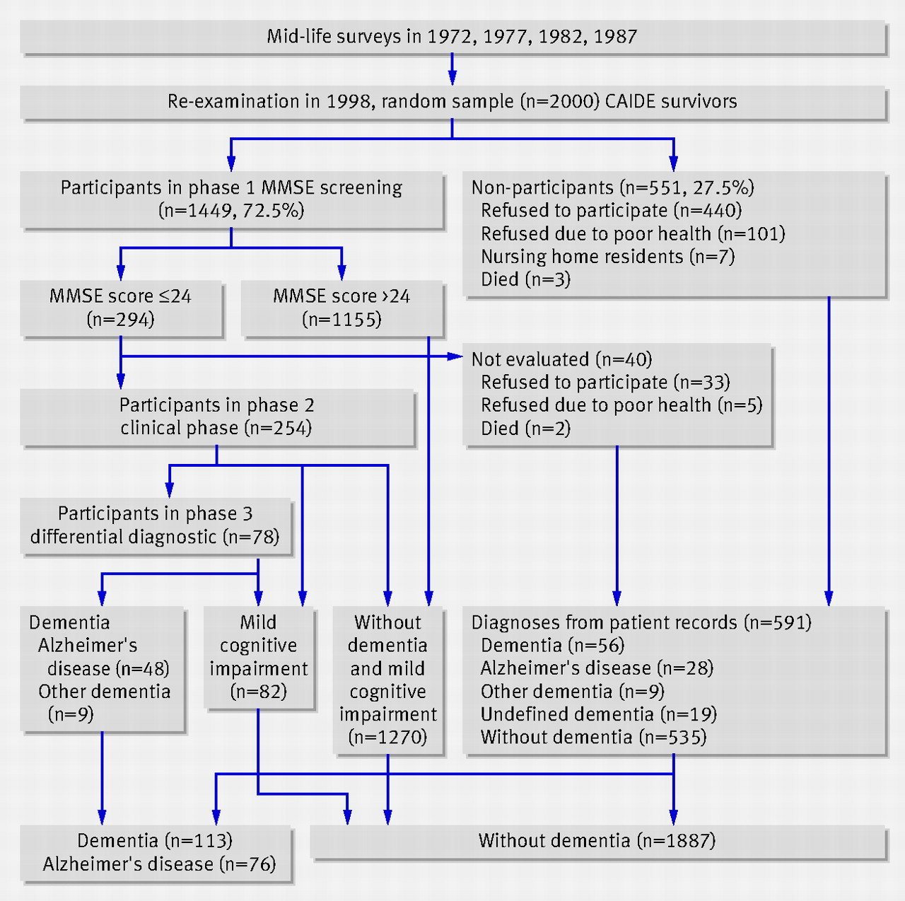 association between mid life marital status and cognitive function