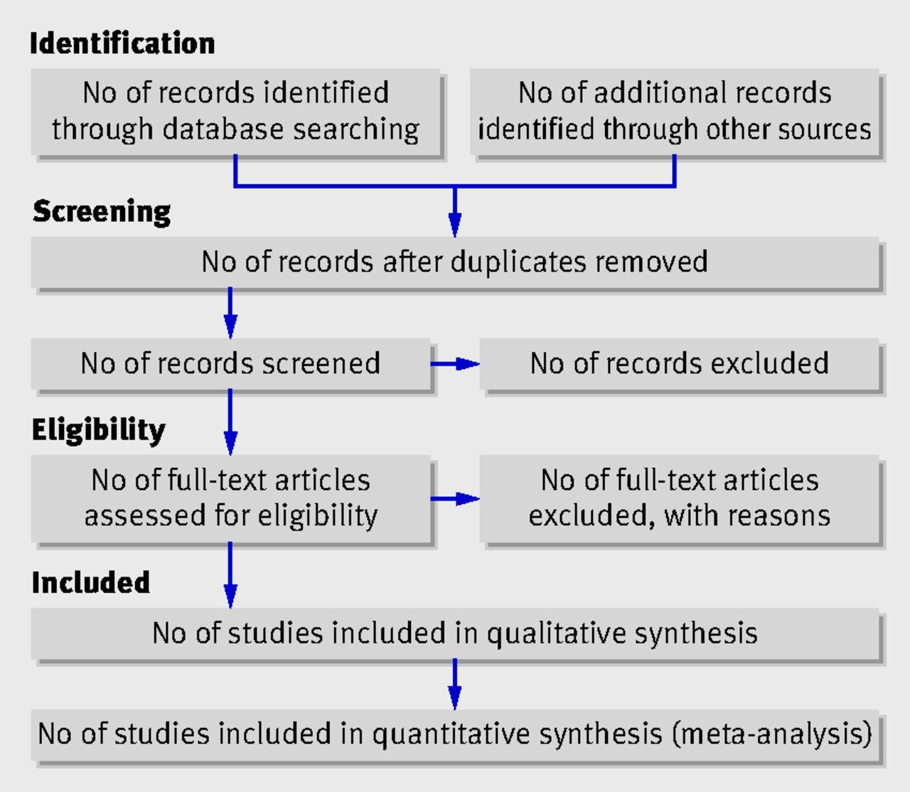 Apa Format In A Bibliographyworks Cited List Flow Ofrmation Through The  Different Phases Of A Systematic