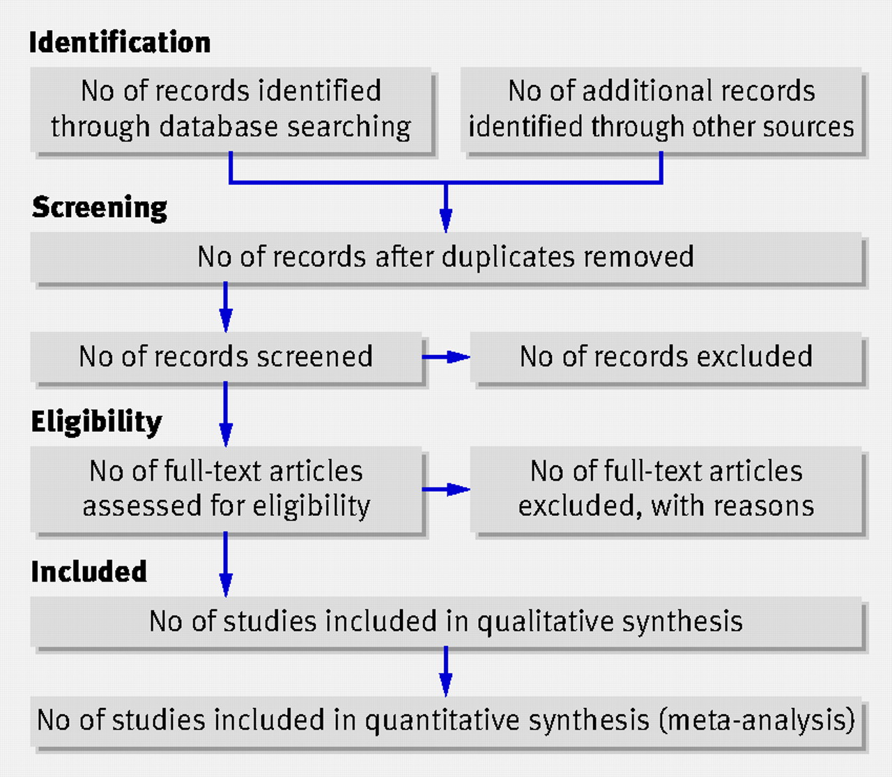 The Prisma Statement For Reporting Systematic Reviews And Meta  Download Figure