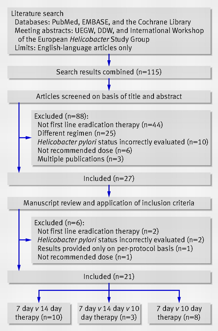 the prisma statement for reporting systematic reviews and meta fig 2 example flow diagram of study selection ddw digestive disease week uegw united european gastroenterology week adapted from fuccio et al130