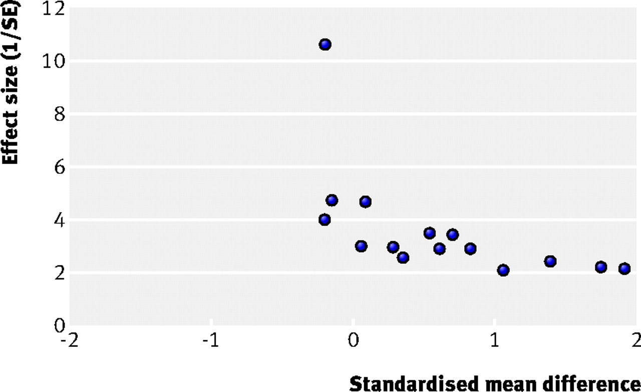 The Prisma Statement For Reporting Systematic Reviews And Meta  Fig  Example Of A Funnel Plot Showing Evidence Of Considerable Asymmetry  Se  Standard Error Adapted From Appleton Et Al