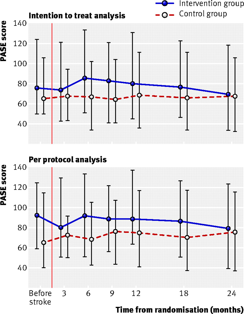 ExStroke Pilot Trial of the effect of repeated instructions