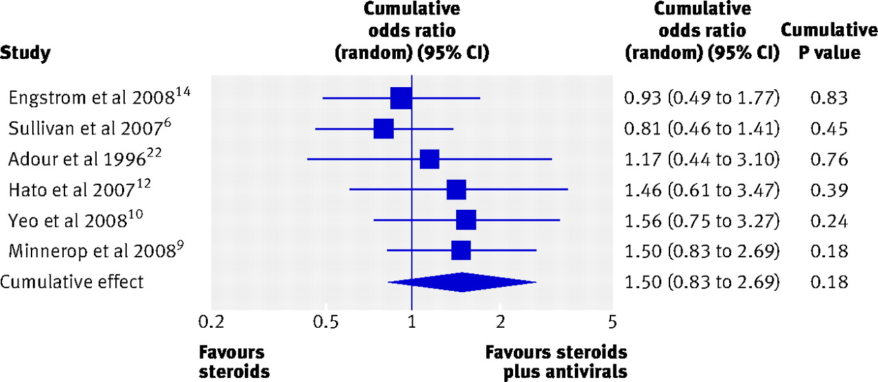 the benefits of steroids