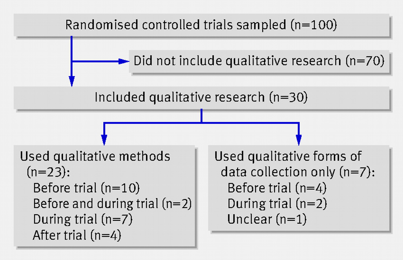 use of qualitative methods the role Qualitative research in healthcare has become increasingly important and wide- spread, yet many people do not see the credibility behind.