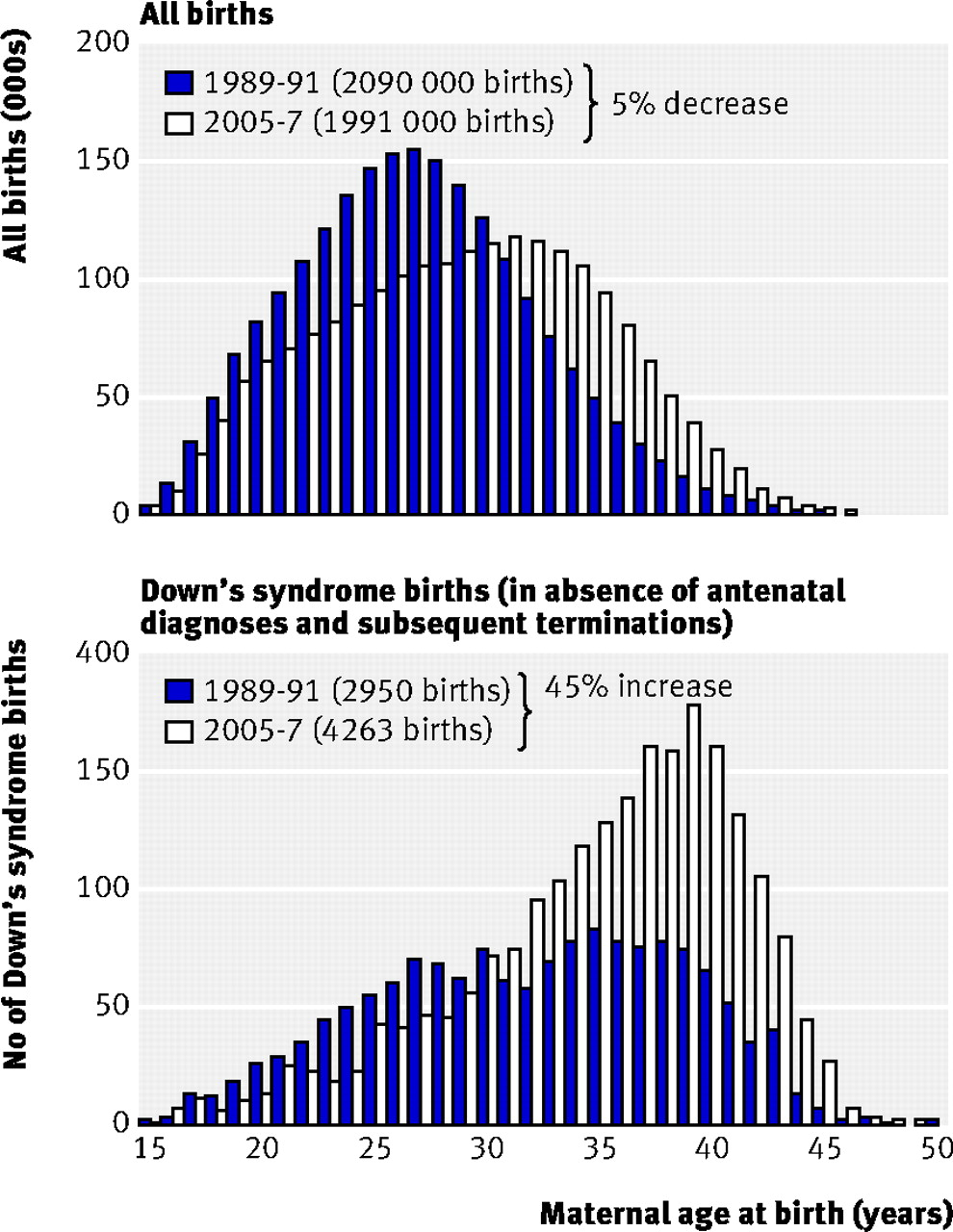 Trends in downs syndrome live births and antenatal diagnoses in fig 2 all births and all downs syndrome births in england and wales for 1989 91 compared with 2005 7 geenschuldenfo Gallery