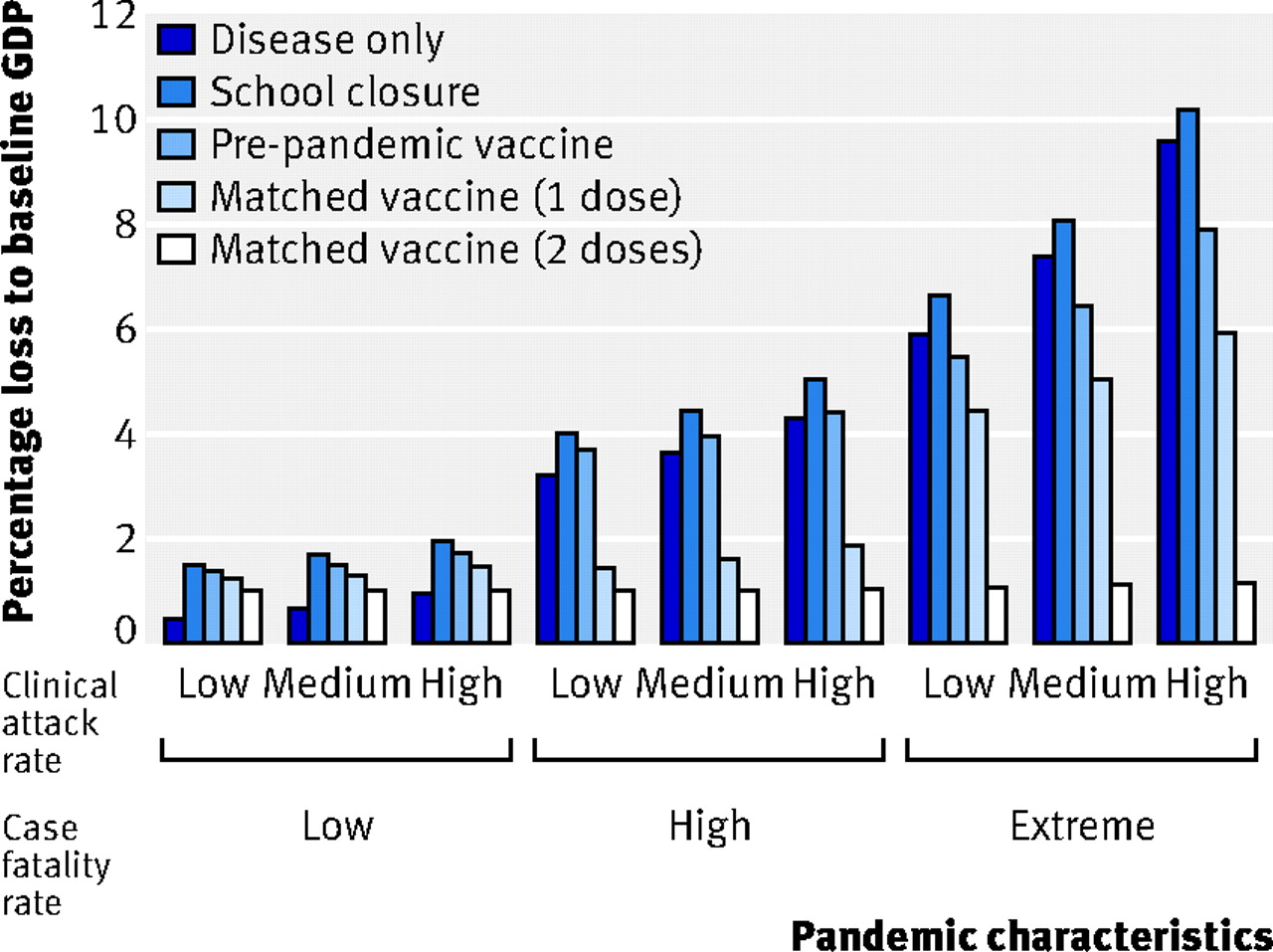 The economy-wide impact of pandemic influenza on the UK: a computable  general equilibrium modelling experiment | The BMJ