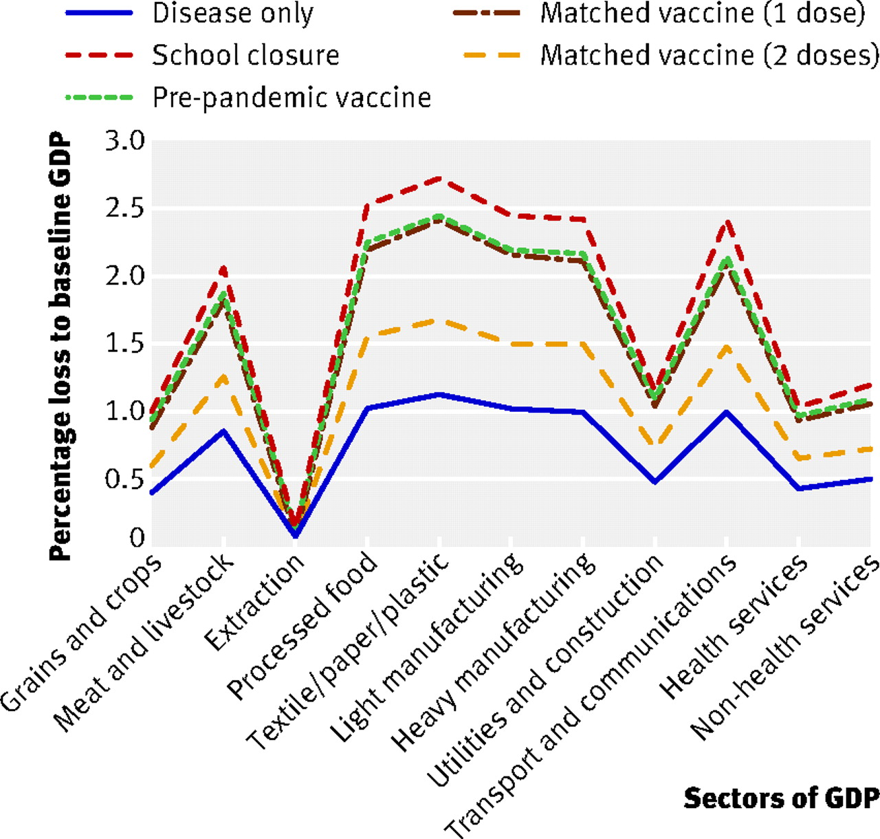 The Economy-wide Impact Of Pandemic Influenza On The UK: A