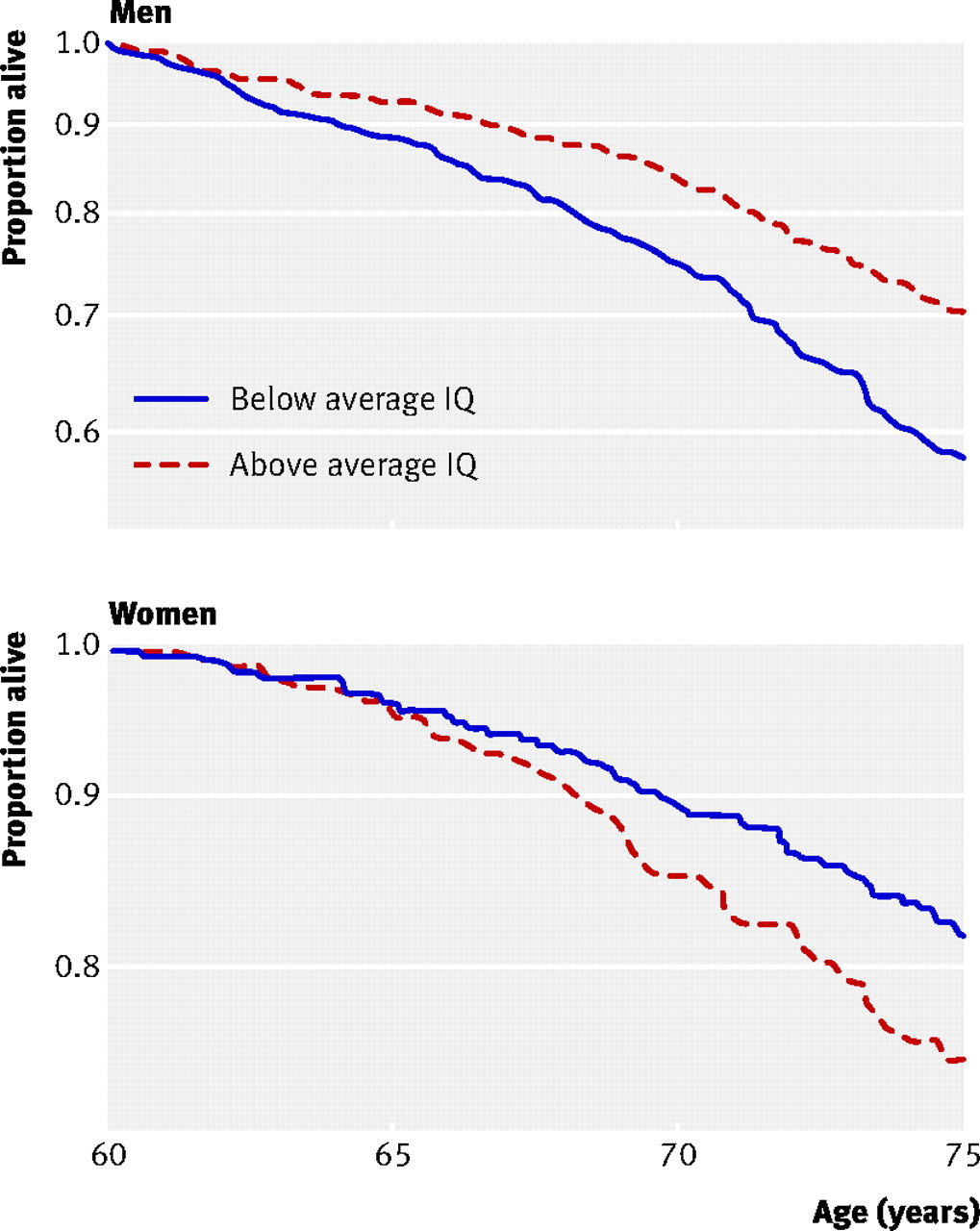 The association of early IQ and education with mortality: 65 year