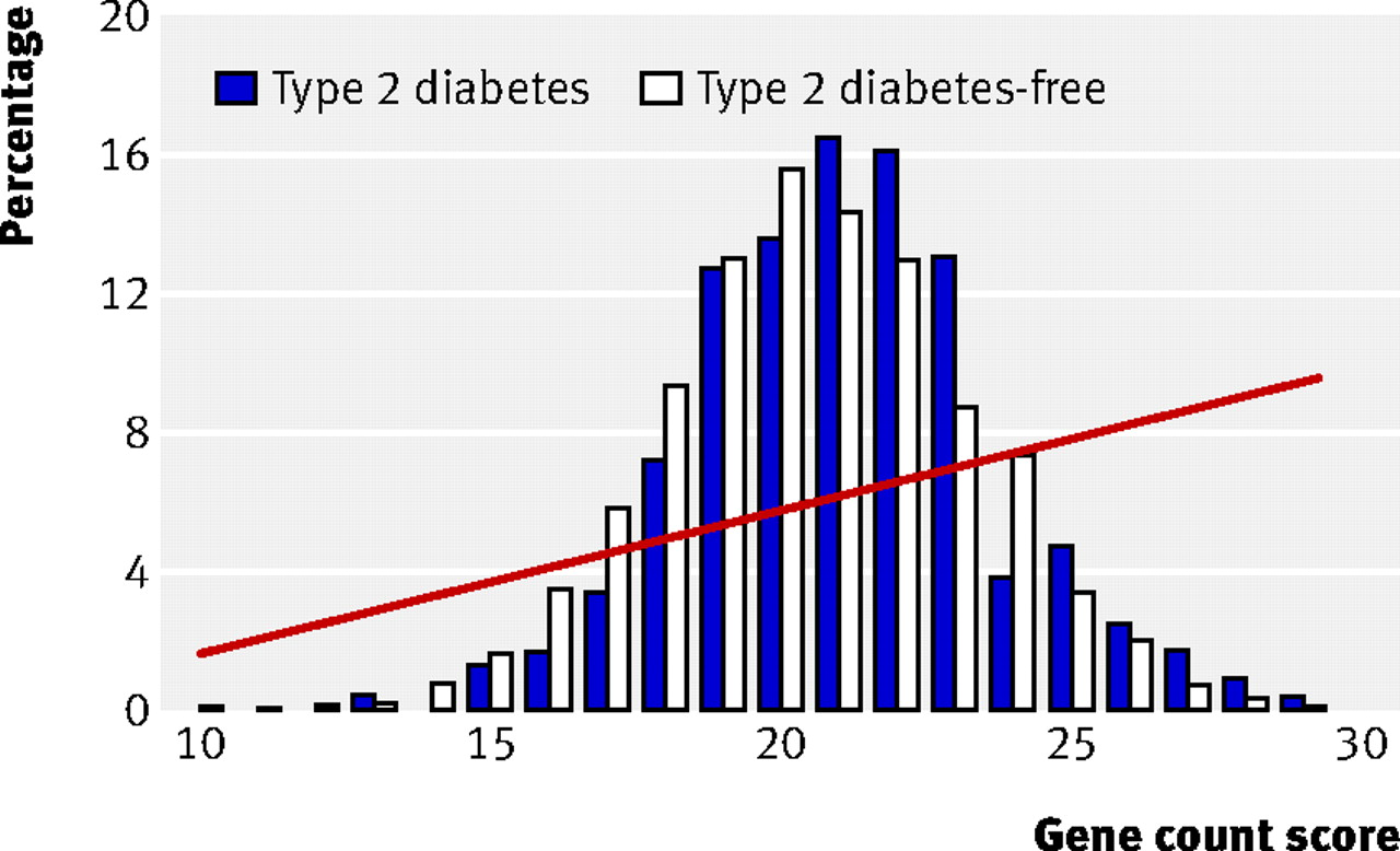 the statistics causes and diagnosis of type 1 and type 2 diabetes Type 2 diabetes is a progressive condition in which the body becomes resistant to the normal effects of insulin and/or gradually loses the capacity to produce as a part of 'getting older' in some cases, by the time type 2 diabetes is diagnosed, the complications of diabetes may already be present symptoms include.