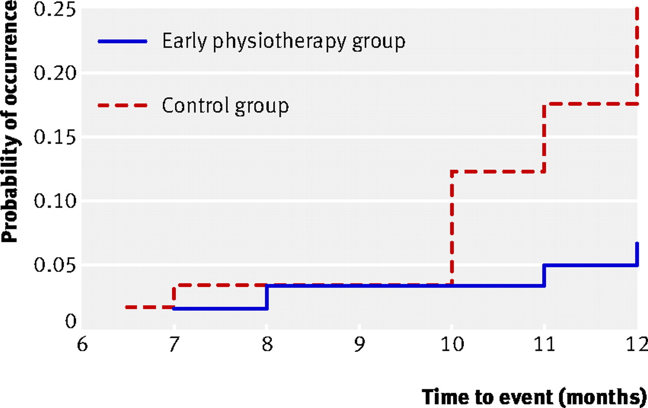 effectiveness of early physiotherapy to prevent lymphoedema after