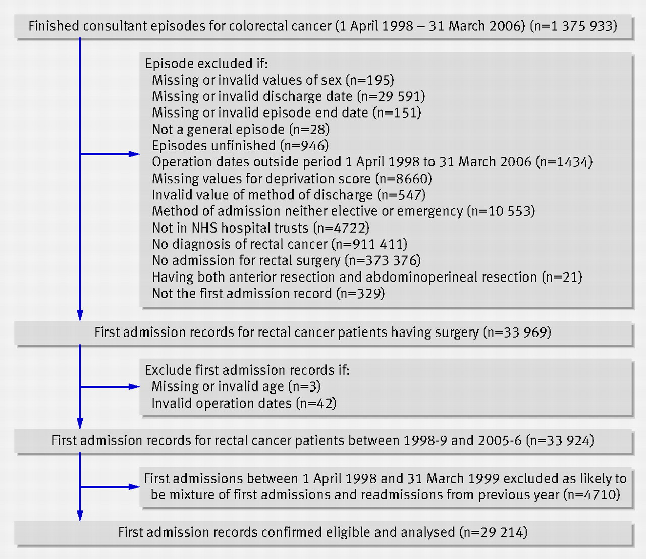 social variations in access to hospital care for patients with