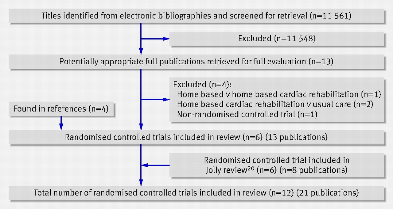 Home based versus centre based cardiac rehabilitation: Cochrane