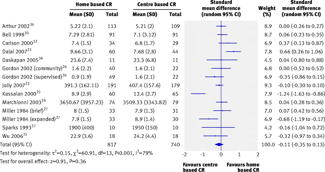 Home based versus centre based cardiac rehabilitation: Cochrane ...