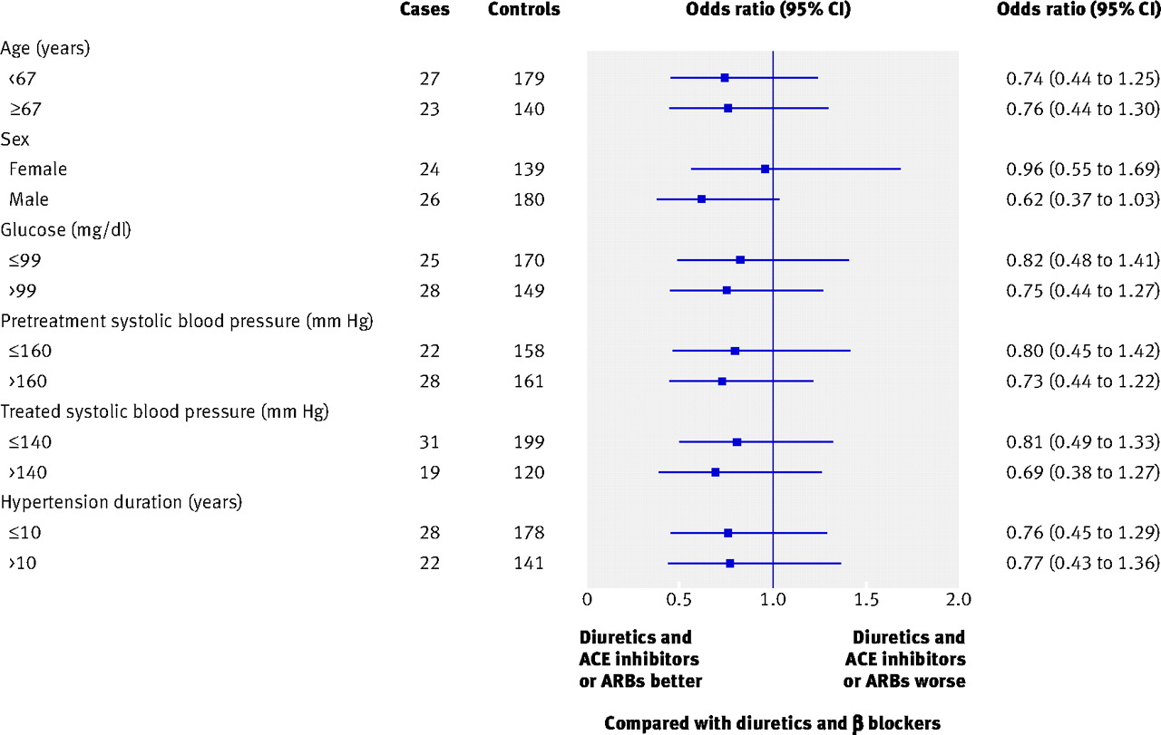 Myocardial Infarction And Stroke Associated With Diuretic Based Two