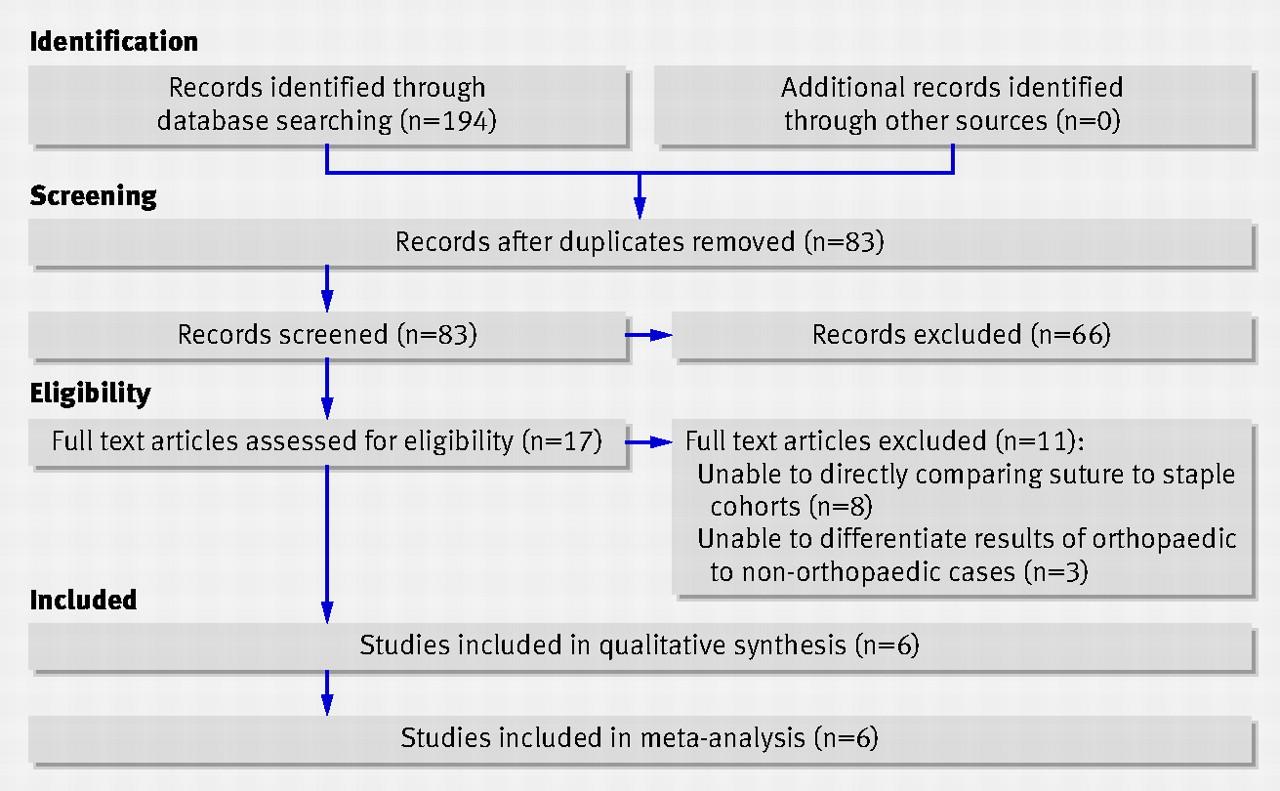 Sutures versus staples for skin closure in orthopaedic surgery: meta ...