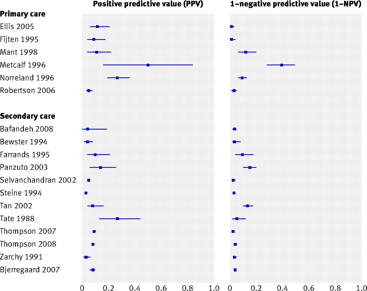 Value Of Symptoms And Additional Diagnostic Tests For Colorectal Cancer In Primary Care Systematic Review And Meta Analysis The Bmj