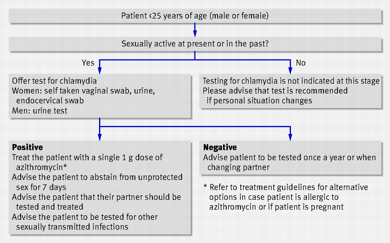 Chlamydia treatment without test