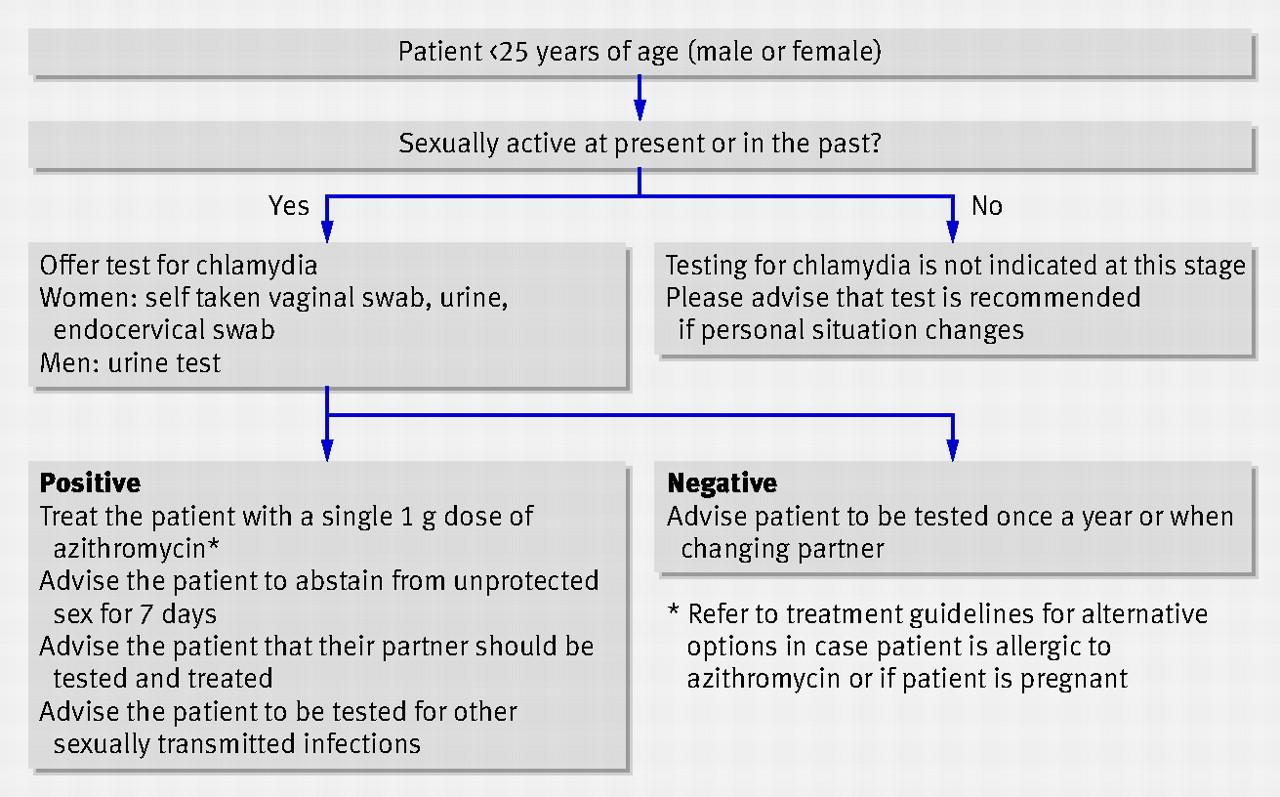 Fig 3 English national chlamydia screening programme flow chart