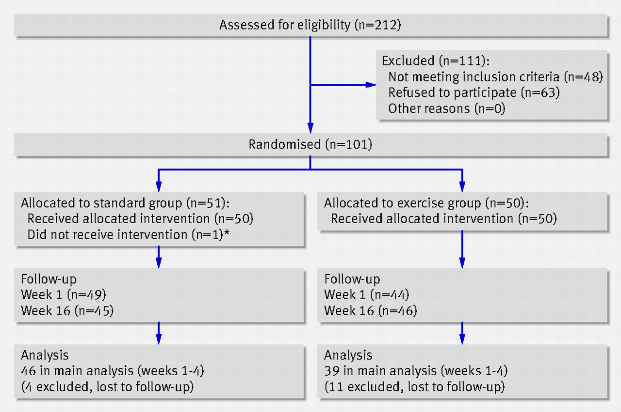 Ankle sprain physical therapy - Fig 1 Flow Of Participants Through Trial Excluded After Randomisation Not Included In Main Analysis