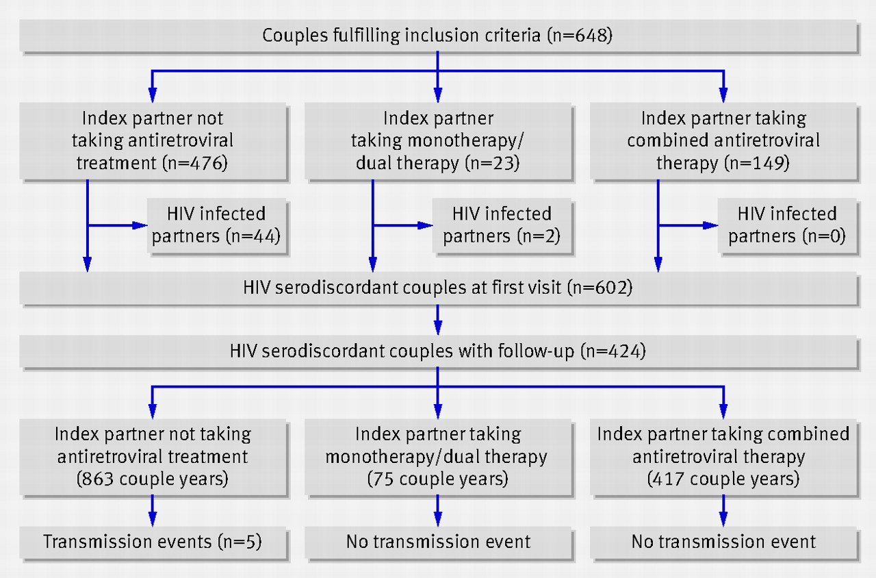 combined antiretroviral treatment and heterosexual transmission of
