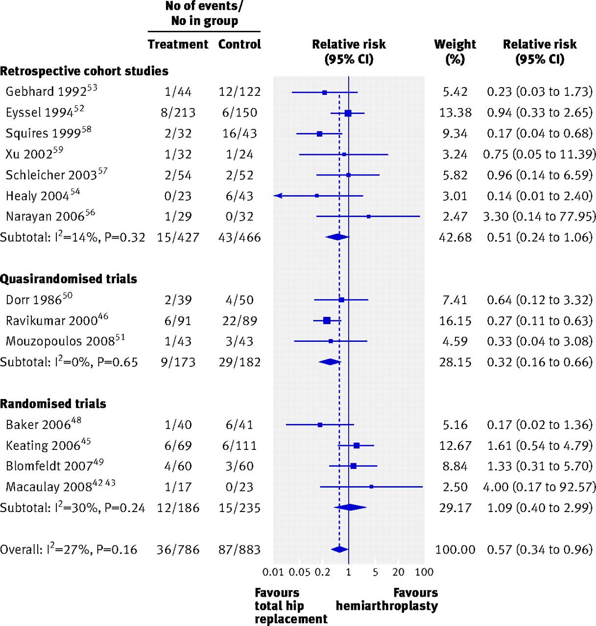 Primary Total Hip Arthroplasty Versus Hemiarthroplasty For