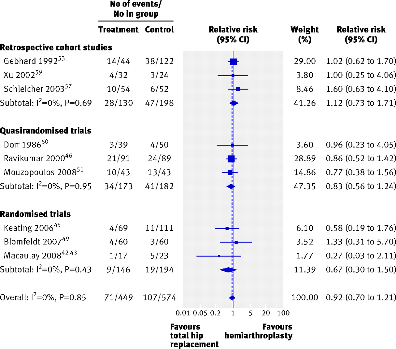 Primary Total Hip Arthroplasty Versus Hemiarthroplasty For Displaced Oliver 60 Wiring Diagram Fig 6 Random Effects Meta Analysis Comparing Relative Risk Of One Year Mortality After And