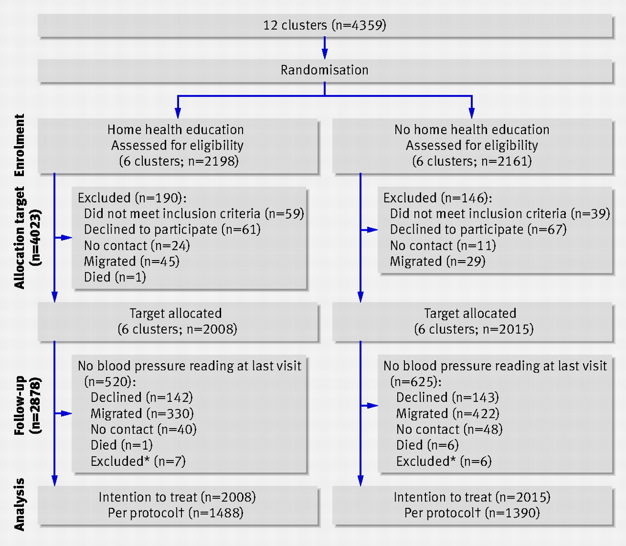 Community based lifestyle intervention for blood pressure flow diagram of study participants excluded for protocol violation participants who successfully completed two years of follow up and were included in nvjuhfo Image collections