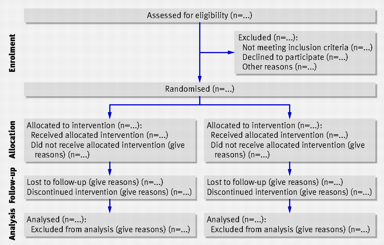 Consort 2010 statement updated guidelines for reporting parallel flow diagram of the progress through the phases of a parallel randomised trial of two groups that is enrolment intervention allocation follow up ccuart Gallery