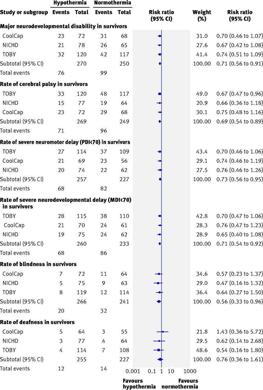 Neurological Outcomes At 18 Months Of Age After Moderate