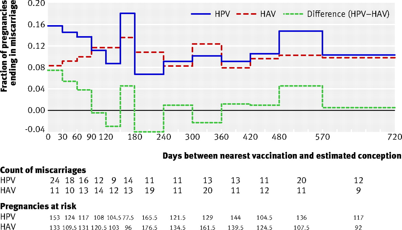 Risk of miscarriage with bivalent vaccine against human